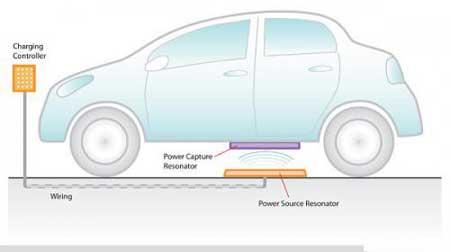 汽车无线充电电池可埋地下
